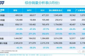 乘联会一季度乘用车零售301.4万辆同比下降四成