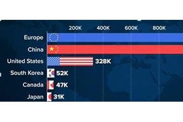 中国在新能源汽车领域已击败美国