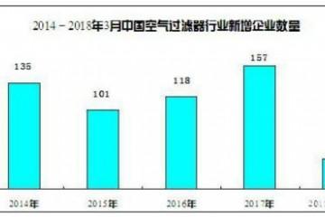 2021年空气滤清器行业规模及前景分析